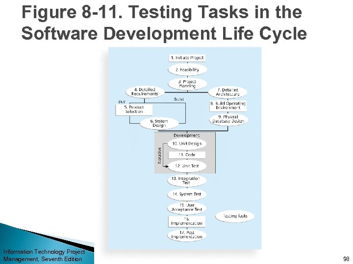 Figure 8 -11. Testing Tasks in the Software Development Life Cycle Information Technology Project