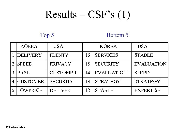 Results – CSF's (1) Top 5 KOREA Bottom 5 USA KOREA USA 1 DELIVERY