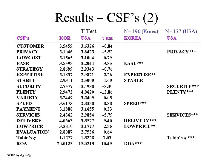 Results – CSF's (2) T Test CSF's CUSTOMER PRIVACY LOWCOST EASE STRATEGY EXPERTISE STABLE