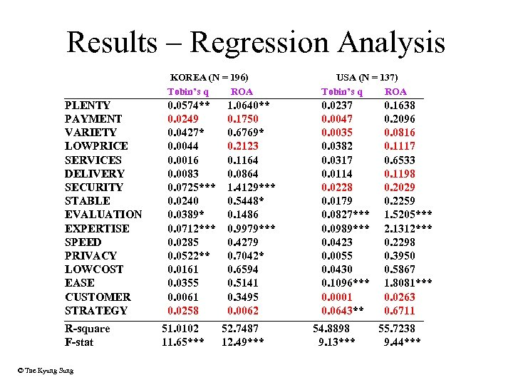 Results – Regression Analysis KOREA (N = 196) Tobin's q ROA PLENTY PAYMENT VARIETY