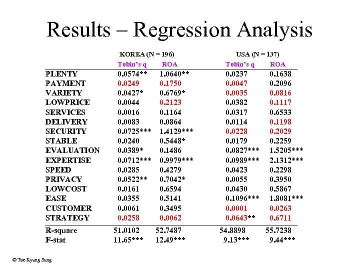 Results – Regression Analysis KOREA (N = 196) Tobin's q ROA PLENTY PAYMENT VARIETY