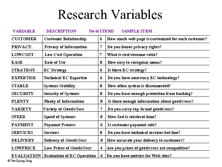 Research Variables VARIABLE DESCRIPTION No of ITEMS SAMPLE ITEM CUSTOMER Customer Relationship 6 How