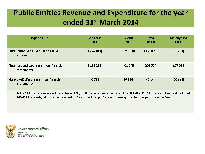 Public Entities Revenue and Expenditure for the year ended 31 st March 2014 Expenditure