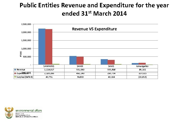 Public Entities Revenue and Expenditure for the year ended 31 st March 2014 2,