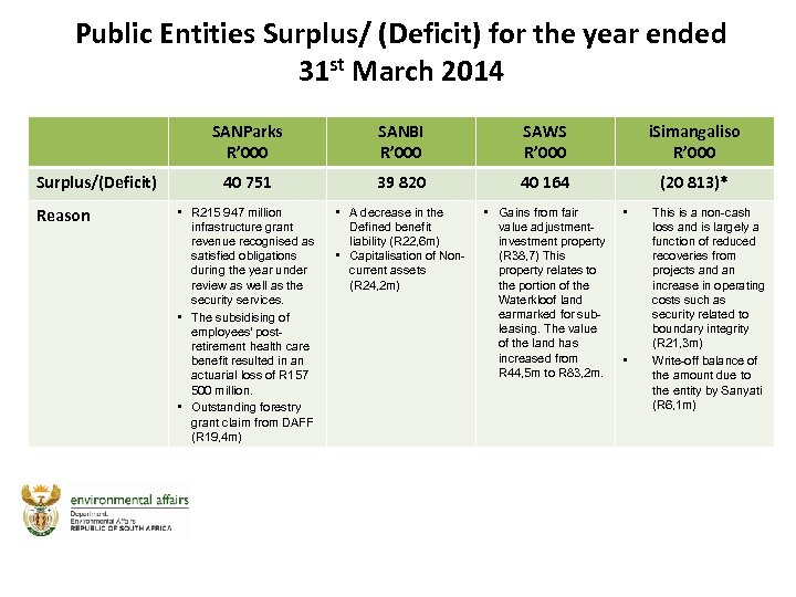 Public Entities Surplus/ (Deficit) for the year ended 31 st March 2014 SANParks R'