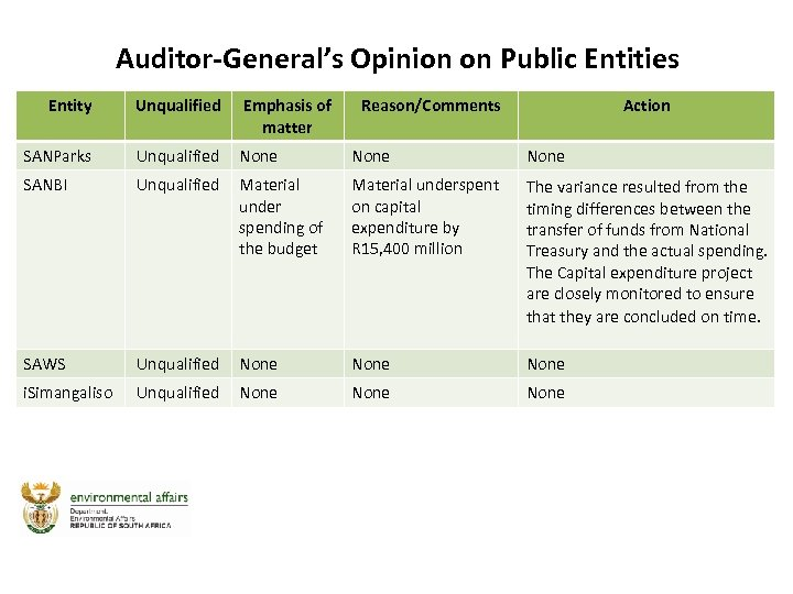 Auditor-General's Opinion on Public Entities Entity Unqualified Emphasis of matter Reason/Comments Action SANParks Unqualified