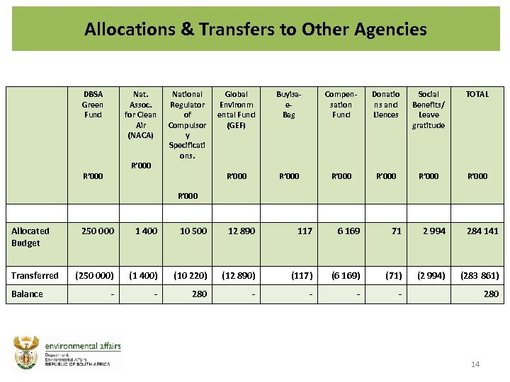 Allocations & Transfers to Other Agencies DBSA Green Fund Nat. Assoc. for Clean Air