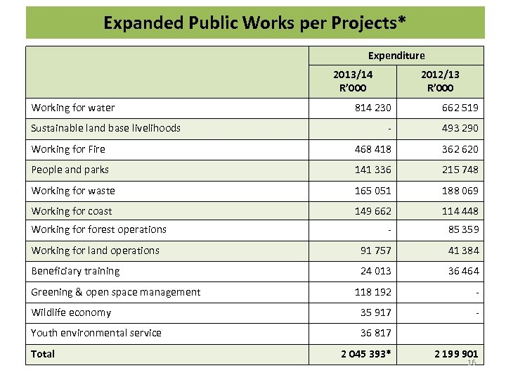 Expanded Public Works per Projects* Expenditure 2013/14 R' 000 Working for water 2012/13 R'