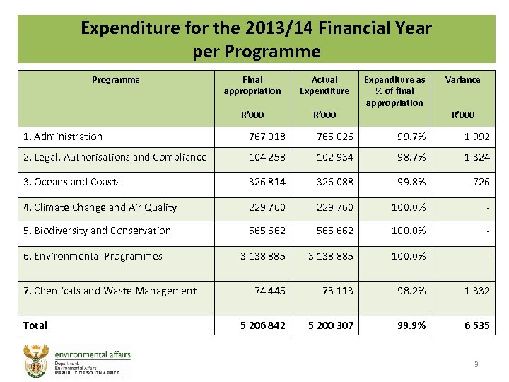 Expenditure for the 2013/14 Financial Year per Programme Final appropriation Actual Expenditure R' 000