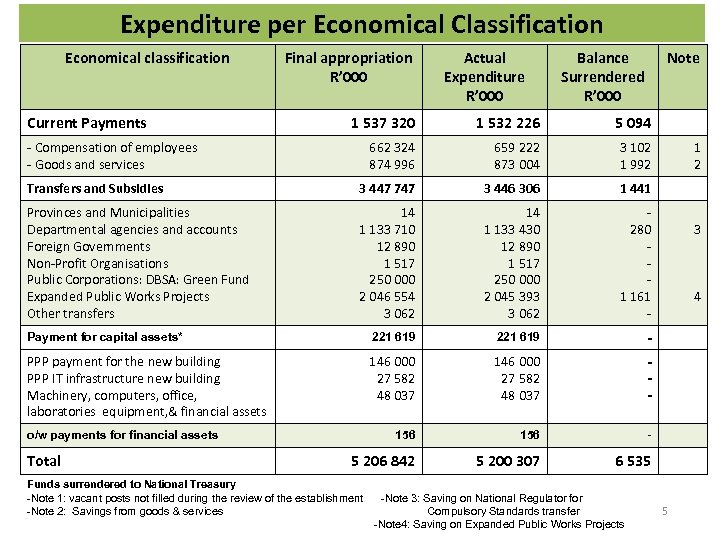 Expenditure per Economical Classification Economical classification Current Payments Final appropriation R' 000 Actual Expenditure