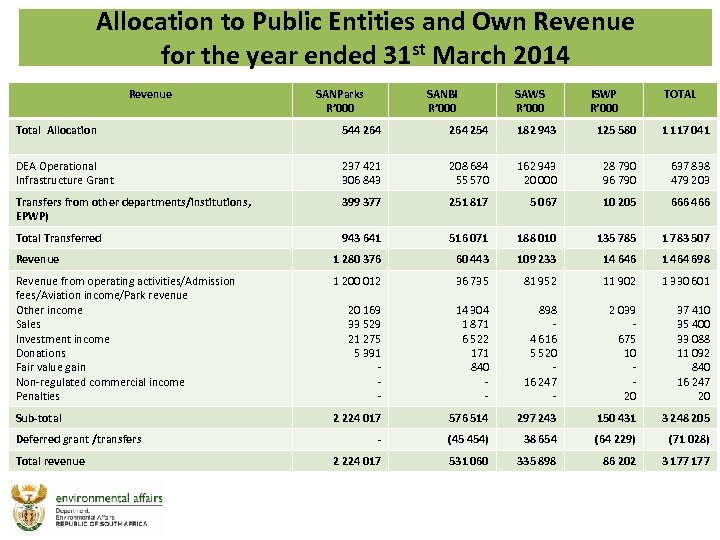 Allocation to Public Entities and Own Revenue for the year ended 31 st March