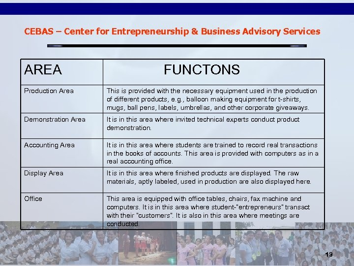 CEBAS – Center for Entrepreneurship & Business Advisory Services AREA FUNCTONS Production Area This