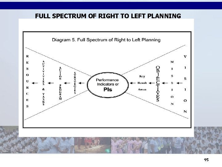 FULL SPECTRUM OF RIGHT TO LEFT PLANNING 15