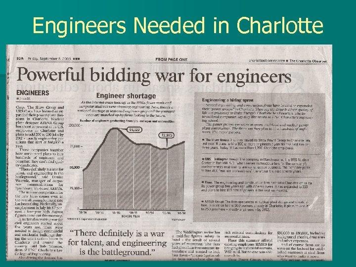 Engineers Needed in Charlotte