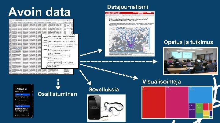 Avoin data Datajournalismi Opetus ja tutkimus Visualisointeja Osallistuminen Sovelluksia