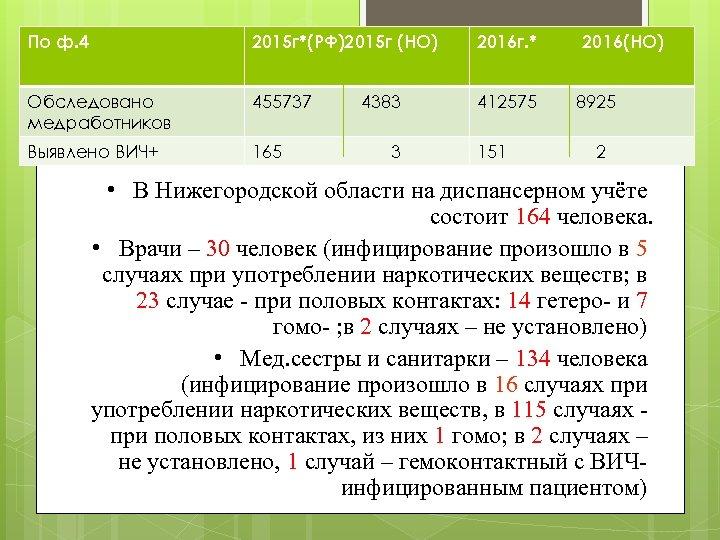 По ф. 4 2015 г*(РФ)2015 г (НО) 2016 г. * Обследовано медработников 455737 412575