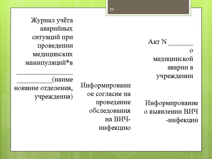 29 Журнал учёта аварийных ситуаций при проведении медицинских манипуляций*в ________(наиме нование отделения, учреждения) Акт
