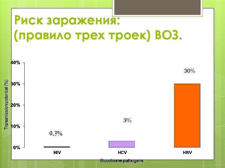 Риск заражения: (правило трех троек) ВОЗ. 30% 0, 3% % 3%