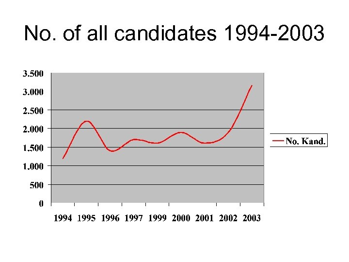 No. of all candidates 1994 -2003