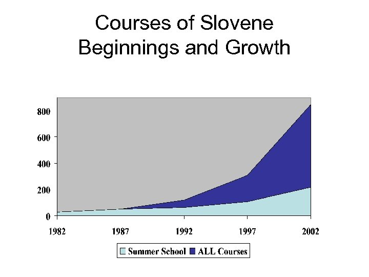 Courses of Slovene Beginnings and Growth