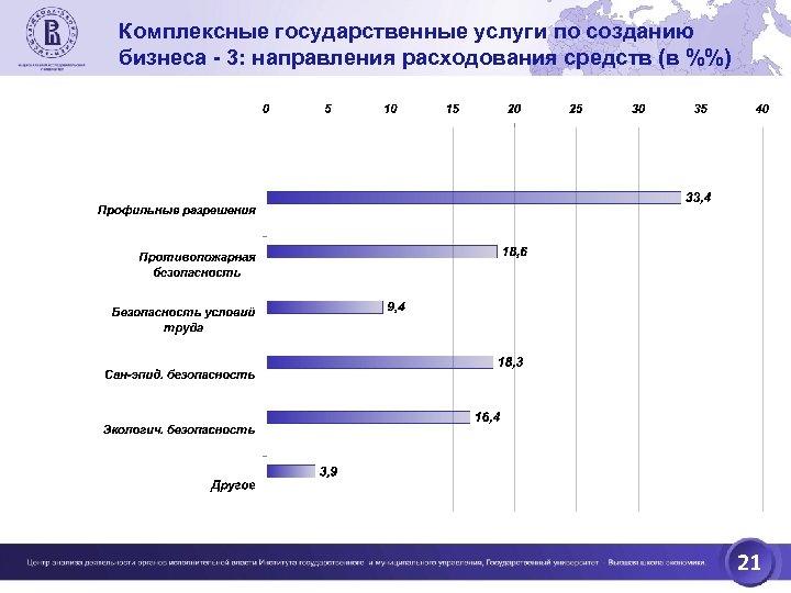 Комплексные государственные услуги по созданию бизнеса - 3: направления расходования средств (в %%) 21