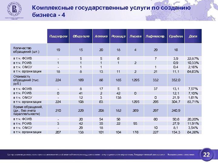Комплексные государственные услуги по созданию бизнеса - 4 Пищепром Общепит Аптека Розница Лесная Количество