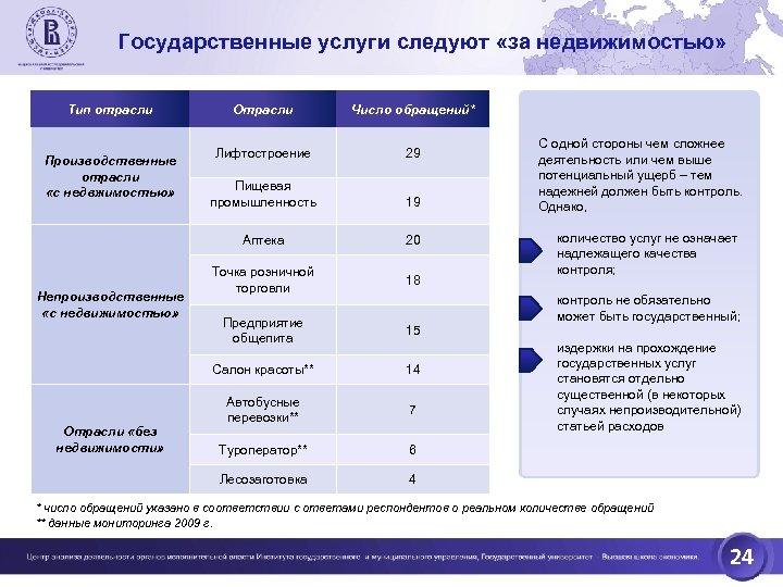 Государственные услуги следуют «за недвижимостью» Тип отрасли 29 Пищевая промышленность 19 20 Точка розничной