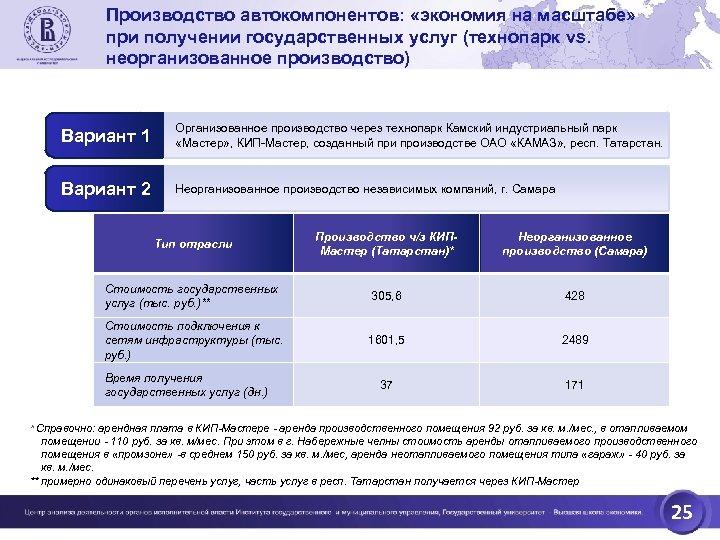 Производство автокомпонентов: «экономия на масштабе» при получении государственных услуг (технопарк vs. неорганизованное производство) Вариант