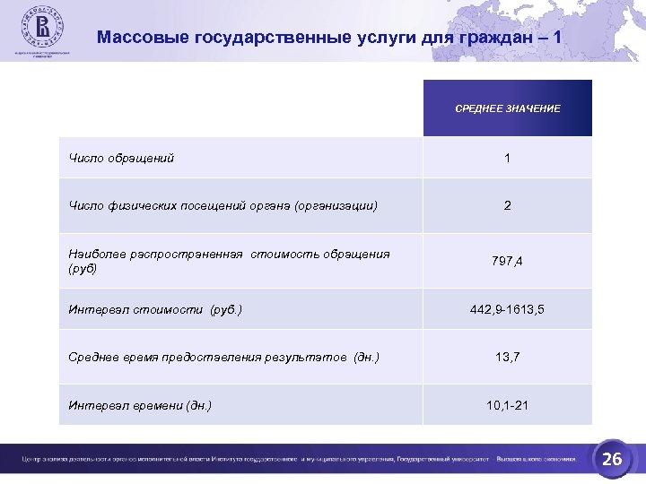 Массовые государственные услуги для граждан – 1 СРЕДНЕЕ ЗНАЧЕНИЕ Число обращений 1 Число физических