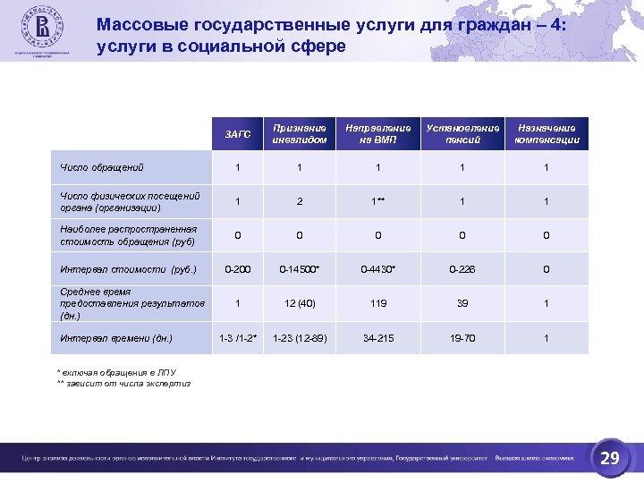 Массовые государственные услуги для граждан – 4: услуги в социальной сфере ЗАГС Признание инвалидом