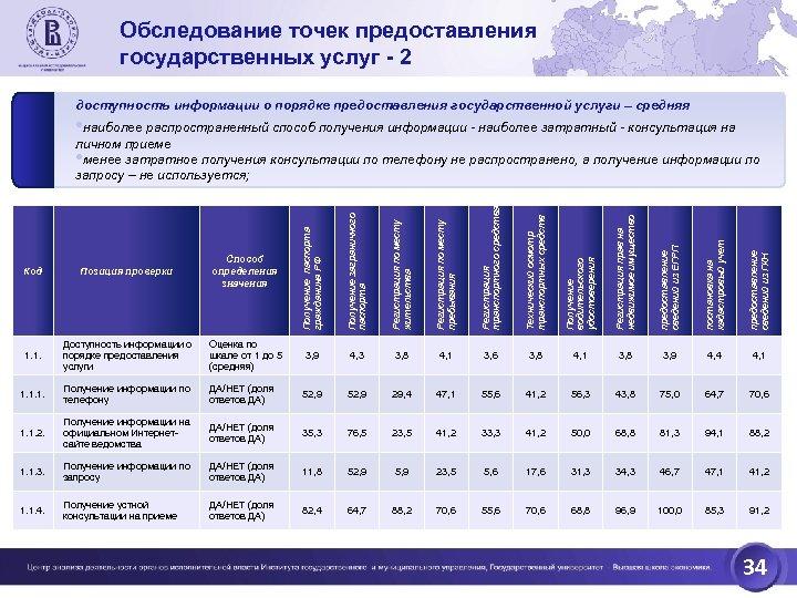 Обследование точек предоставления государственных услуг - 2 доступность информации о порядке предоставления государственной услуги