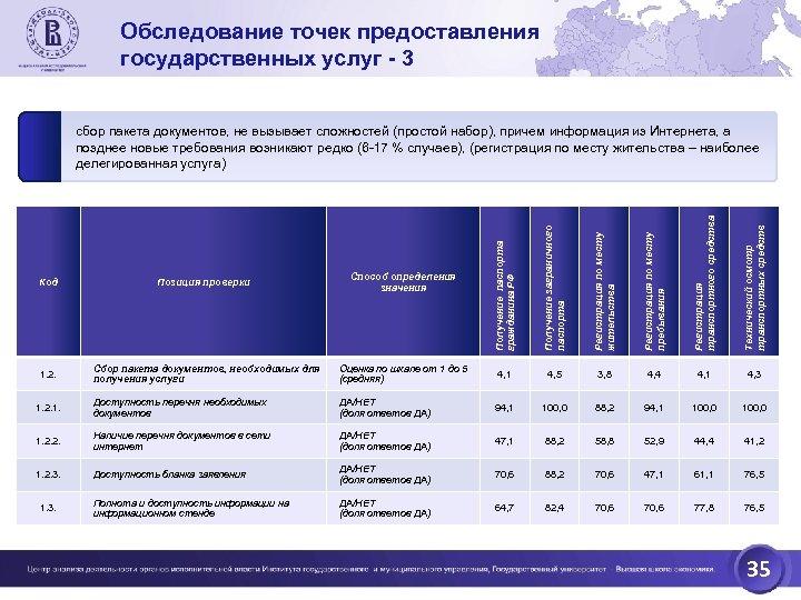 Обследование точек предоставления государственных услуг - 3 Получение паспорта гражданина РФ Получение заграничного паспорта