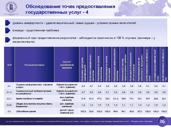 Обследование точек предоставления государственных услуг - 4 уровень комфортности - удовлетворительный, самое худшее -