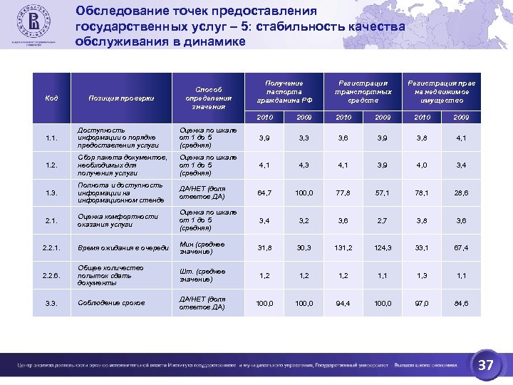 Обследование точек предоставления государственных услуг – 5: стабильность качества обслуживания в динамике Позиция проверки