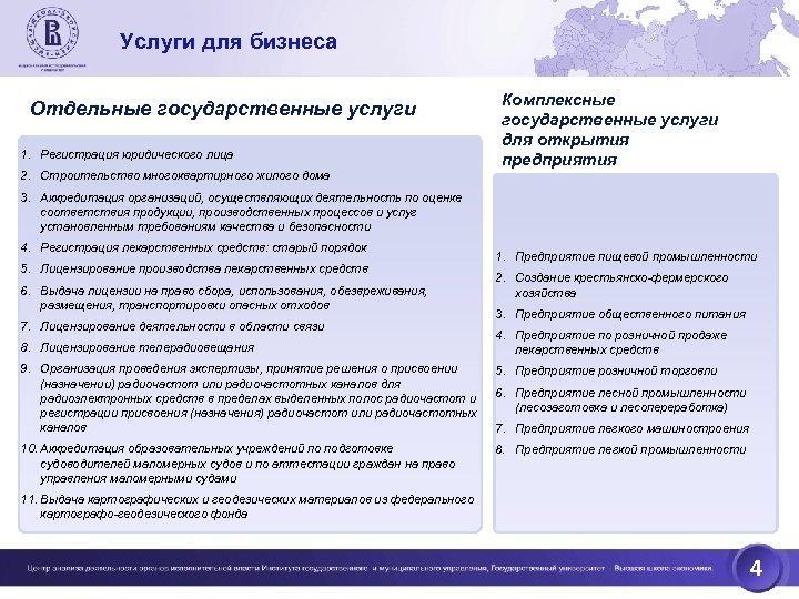 Услуги для бизнеса Отдельные государственные услуги 1. Регистрация юридического лица 2. Строительство многоквартирного жилого