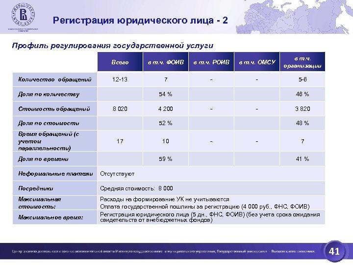 Регистрация юридического лица - 2 Профиль регулирования государственной услуги Всего Количество обращений в т.