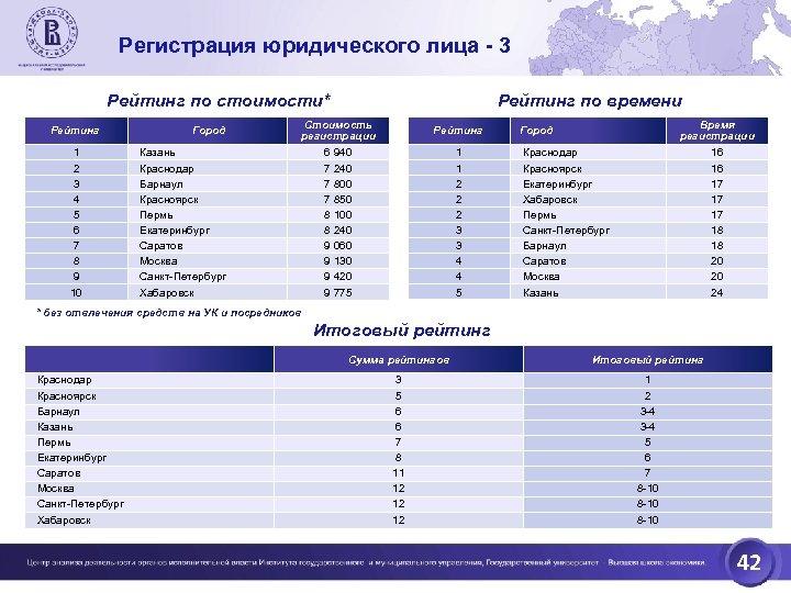 Регистрация юридического лица - 3 Рейтинг по стоимости* Рейтинг 1 2 3 4 5