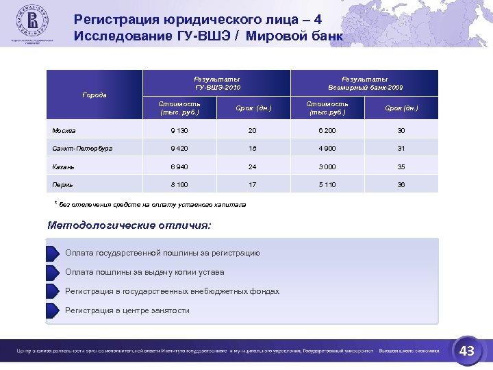 Регистрация юридического лица – 4 Исследование ГУ-ВШЭ / Мировой банк Результаты ГУ-ВШЭ-2010 Города Результаты