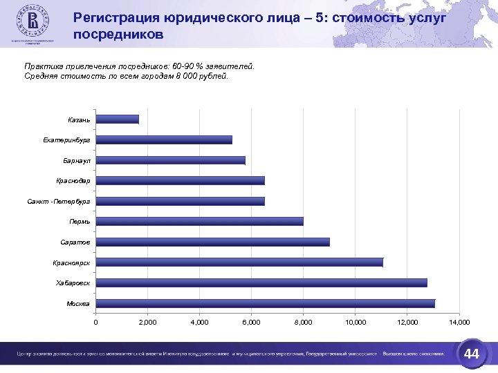 Регистрация юридического лица – 5: стоимость услуг посредников Практика привлечения посредников: 60 -90 %