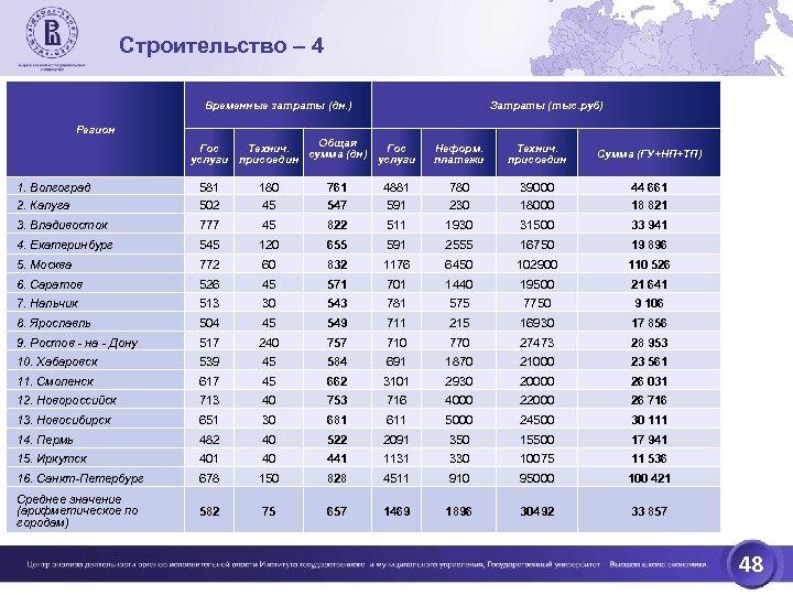 Строительство – 4 Временные затраты (дн. ) Затраты (тыс. руб) Регион Общая Гос Технич.