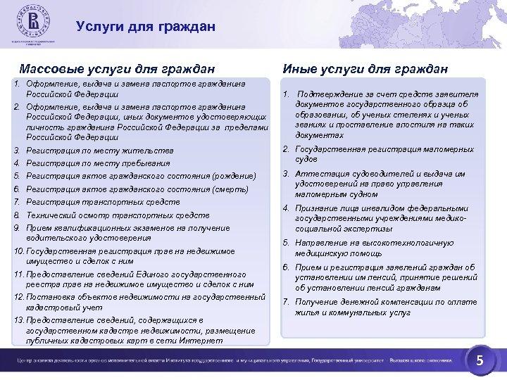 Услуги для граждан Массовые услуги для граждан 1. Оформление, выдача и замена паспортов гражданина