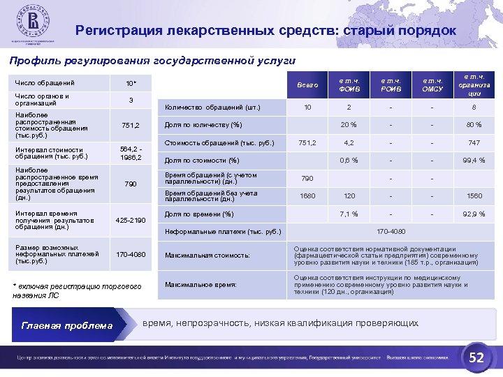 Регистрация лекарственных средств: старый порядок Профиль регулирования государственной услуги Число обращений Число органов и