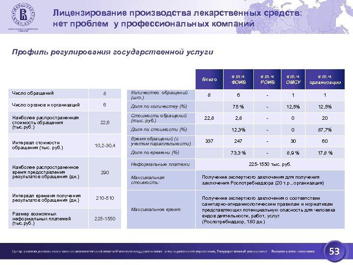 Лицензирование производства лекарственных средств: нет проблем у профессиональных компаний Профиль регулирования государственной услуги Всего