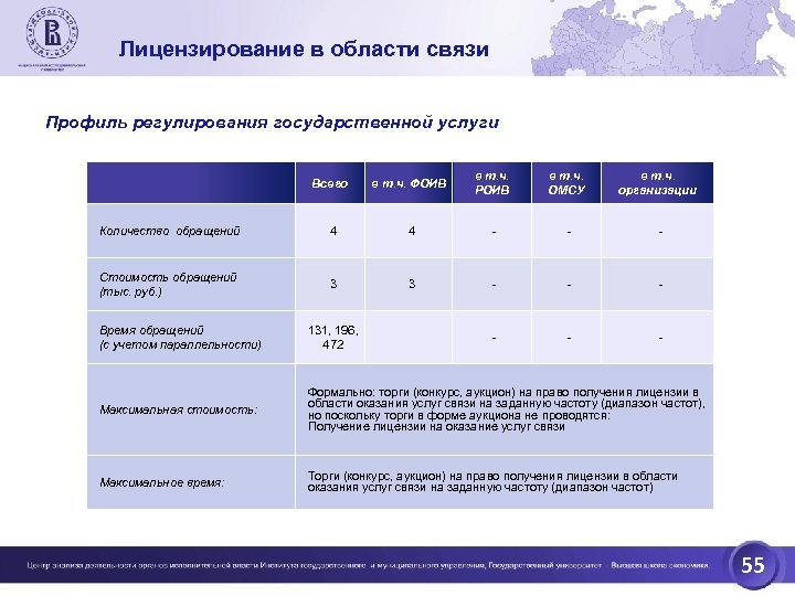 Лицензирование в области связи Профиль регулирования государственной услуги Всего в т. ч. ФОИВ в