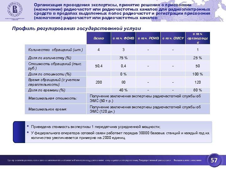 Организация проведения экспертизы, принятие решения о присвоении (назначении) радиочастот или радиочастотных каналов для радиоэлектронных