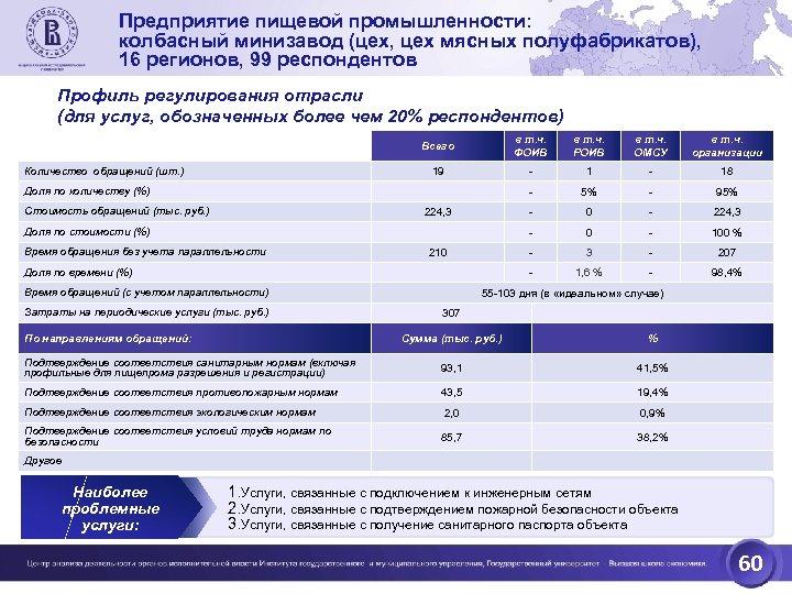 Предприятие пищевой промышленности: колбасный минизавод (цех, цех мясных полуфабрикатов), 16 регионов, 99 респондентов Профиль