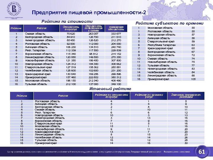 Предприятие пищевой промышленности-2 Рейтинг по стоимости Регион Рейтинг 1 2 3 4 5 6