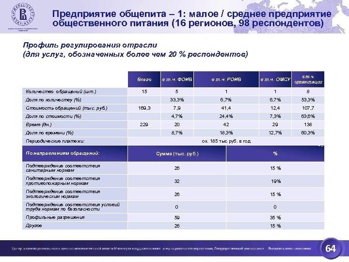 Предприятие общепита – 1: малое / среднее предприятие общественного питания (16 регионов, 98 респондентов)