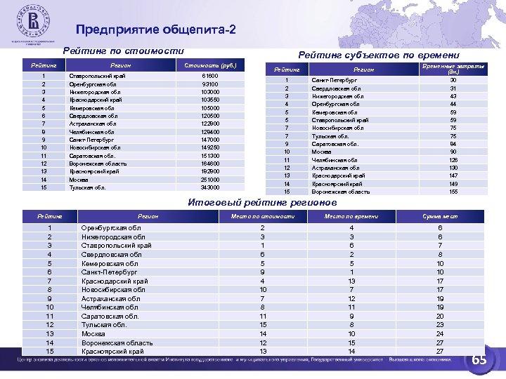 Предприятие общепита-2 Рейтинг по стоимости Рейтинг 1 2 3 4 5 6 7 8