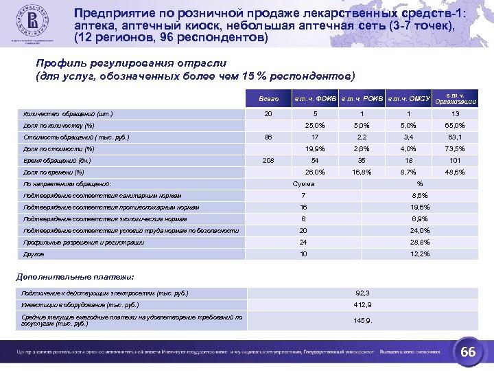 Предприятие по розничной продаже лекарственных средств-1: аптека, аптечный киоск, небольшая аптечная сеть (3 -7